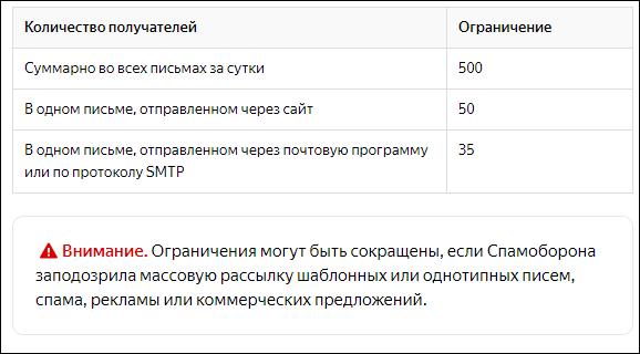ограничение на количество писем в яндекс почте